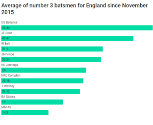 The Average of the number.3 batsmen for England.