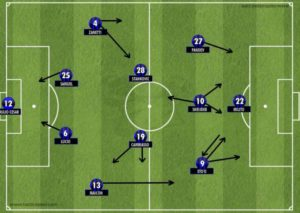 Jose Mourinho's Inter