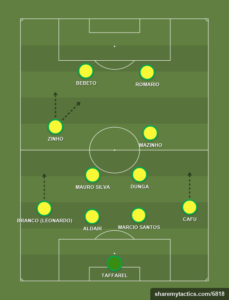 The Brazilian Formation in USA 94